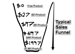 typical sales funnel